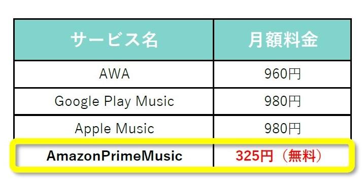 PrimeMusic表
